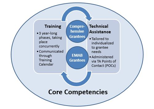 Oval with core competencies written at the bottom center. Rectangle on the left hand side is about training. Rectangle on the right hand side is about technical assistance. Arrows connecting both. Comprehensive Grantees and EMAB Grantees in circles in the center.
